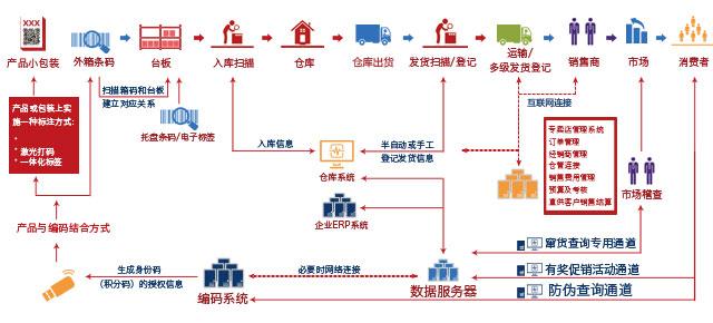 经销商渠道管控系统开发