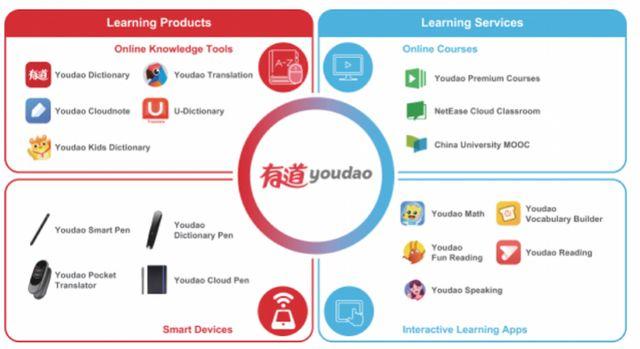 考拉卖身后,网易旗下在线教育业务拟独立上市,丁磊是最大股东的照片 - 3