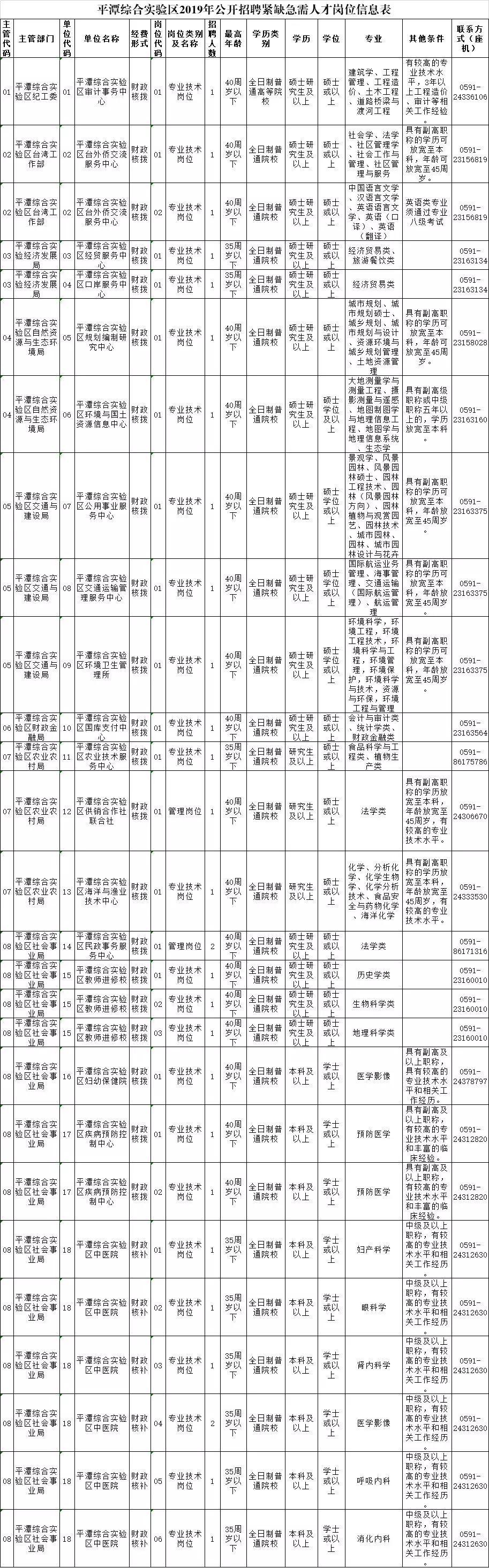 平潭公开招聘紧缺急需人才,10月9日开始报名!(附具体岗位表)