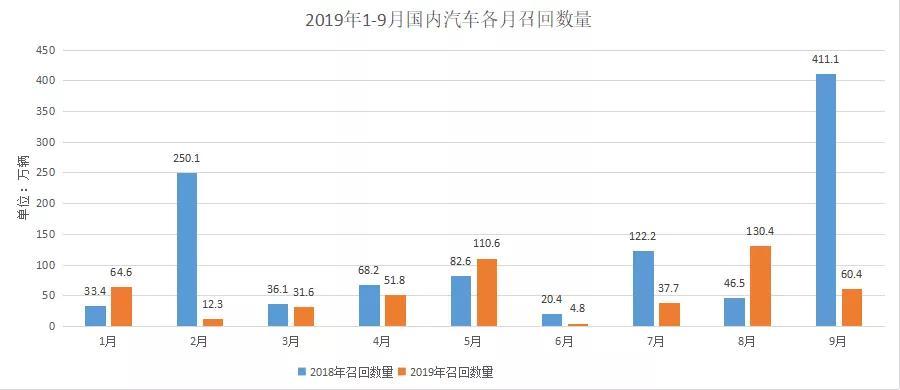 第三季度召回229万辆汽车 日韩系成召回主力