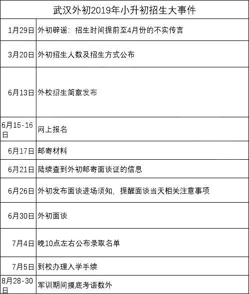 """020小升初学生:入读九大名初会经历哪些事?"""""""