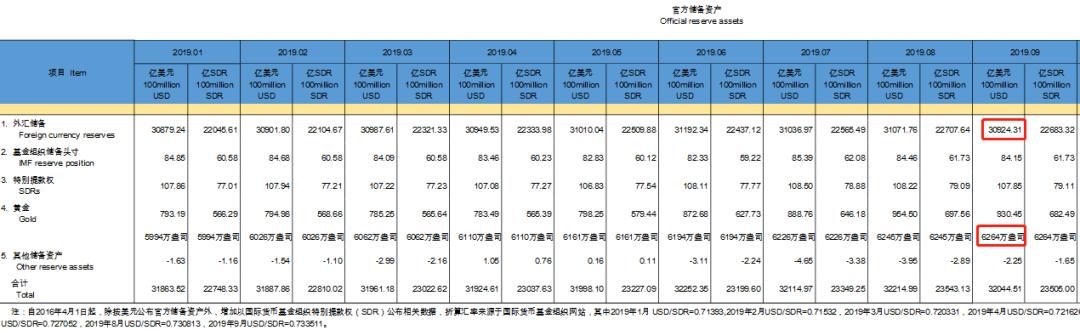 买买买!中国央行连续十个月增持黄金,储备高达1775.8吨!各国央行纷纷囤黄金有这五大原因