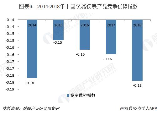 中国仪器仪表产品竞争优势指数