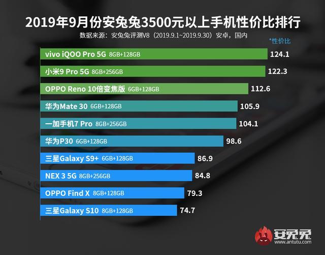 安兔兔发布:2019年9月Android手机性价比排行榜的照片 - 5