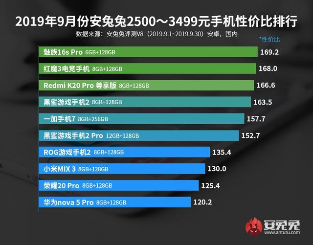 安兔兔发布:2019年9月Android手机性价比排行榜的照片 - 4