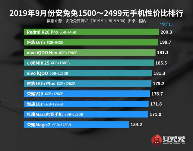 安兔兔发布:2019年9月Android手机性价比排行榜的照片 - 3