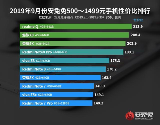 安兔兔发布:2019年9月Android手机性价比排行榜的照片 - 2