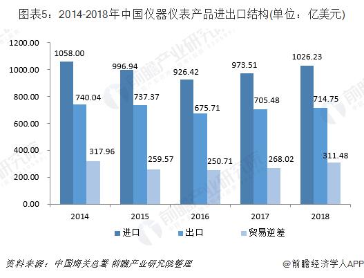中国仪器仪表产品进出口结构