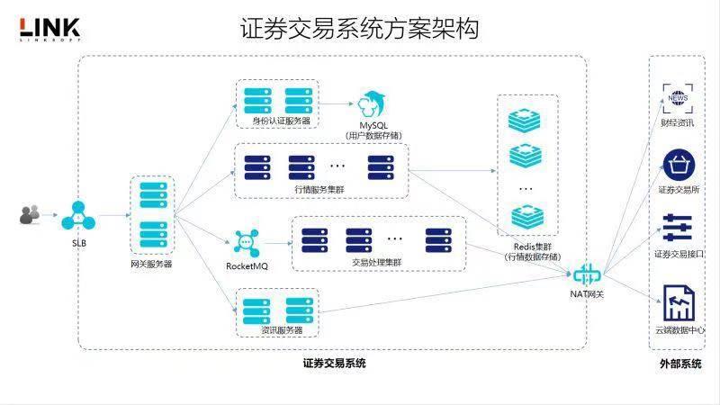 系统化股票交易系统开发