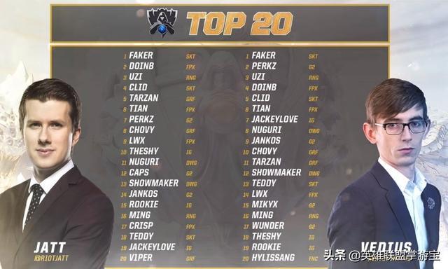 老外談英雄聯盟TOP20榜單:兩個榜單一個北美選手都沒有
