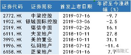 """原創從上市一周年的""""蛻變"""",看美的置業(3990.HK)的長期價值"""