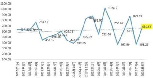 九月房企融資總額大幅反彈融資成本卻在持續上漲中