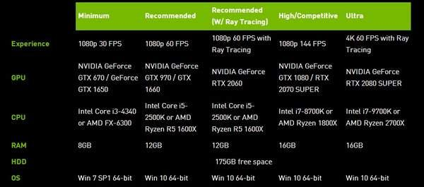 《COD16》光追PC配置公布1080P/60FPS需RTX2060