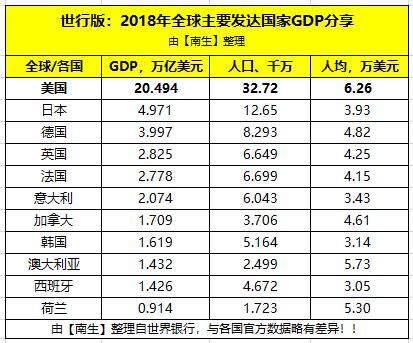 美国旅游gdp_依赖美国生存的国家:GDP1.6万亿美元全球第11,面积跟浙江差不多