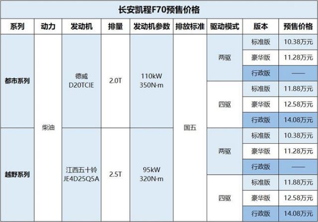 長安凱程F70開啟預售,首款中歐合作大皮卡預售價10.38萬元起