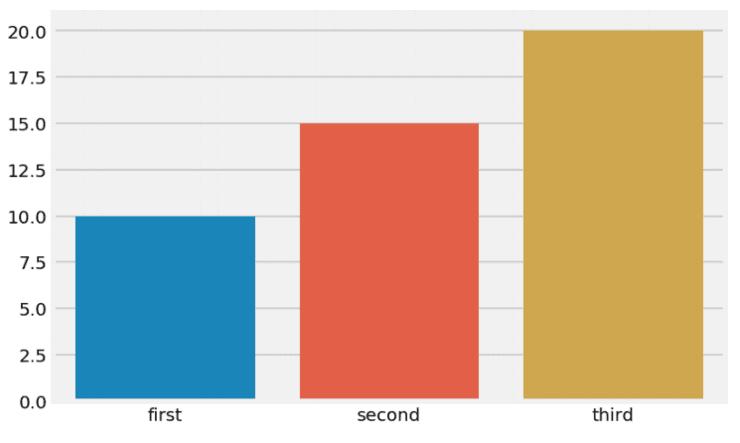 讓客戶一看就懂 ,贊不絕口的10個數據可視化技巧