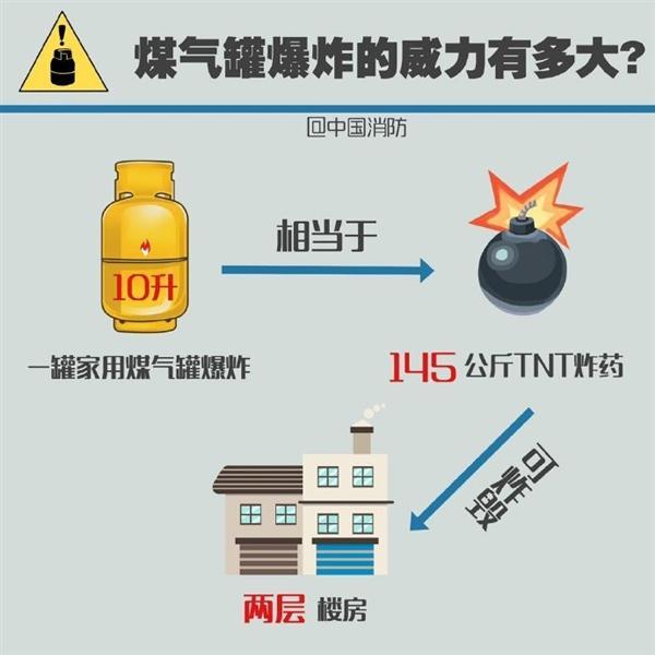 煤气罐着火先关阀门会回火爆炸?中国消防霸气回怼的照片 - 5