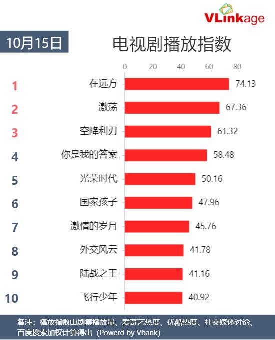 Vlinkage榜单   10月16日网播数据及艺人新媒体指数