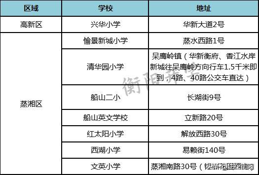 衡阳高新区、蒸湘区公办、民办小学汇总!附小学布局规划图