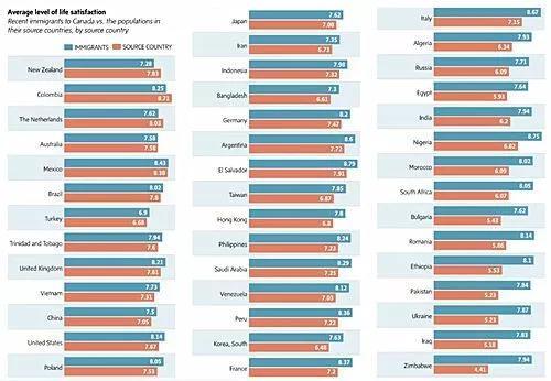 官方数据揭秘:不同国家的人移民加拿大后过得怎么样?