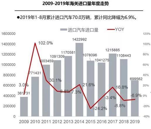 1-8月进口车销售累计70万辆 同比下降6.9%