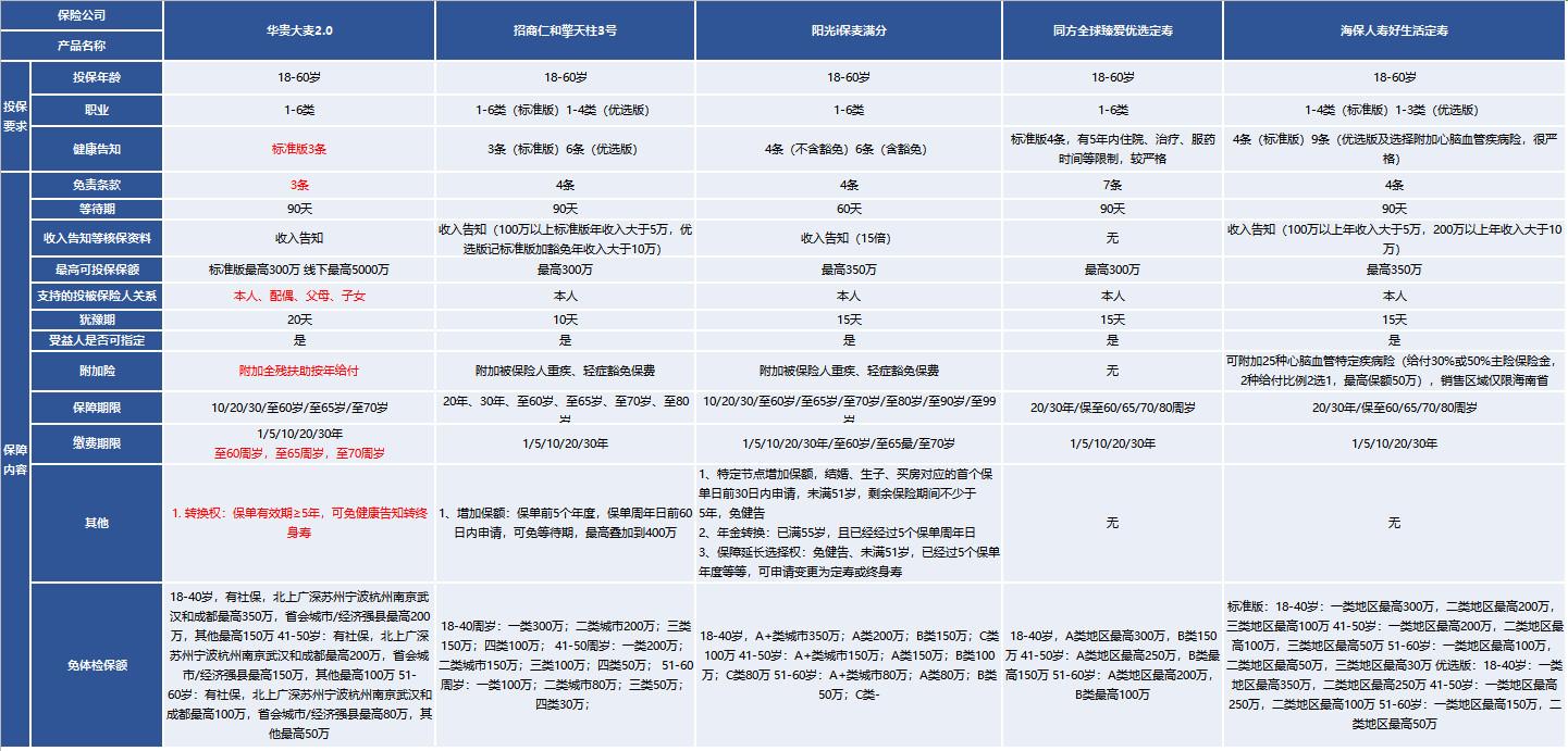 华贵大麦2.0定期寿险,双十一期间上线的超级定期寿险