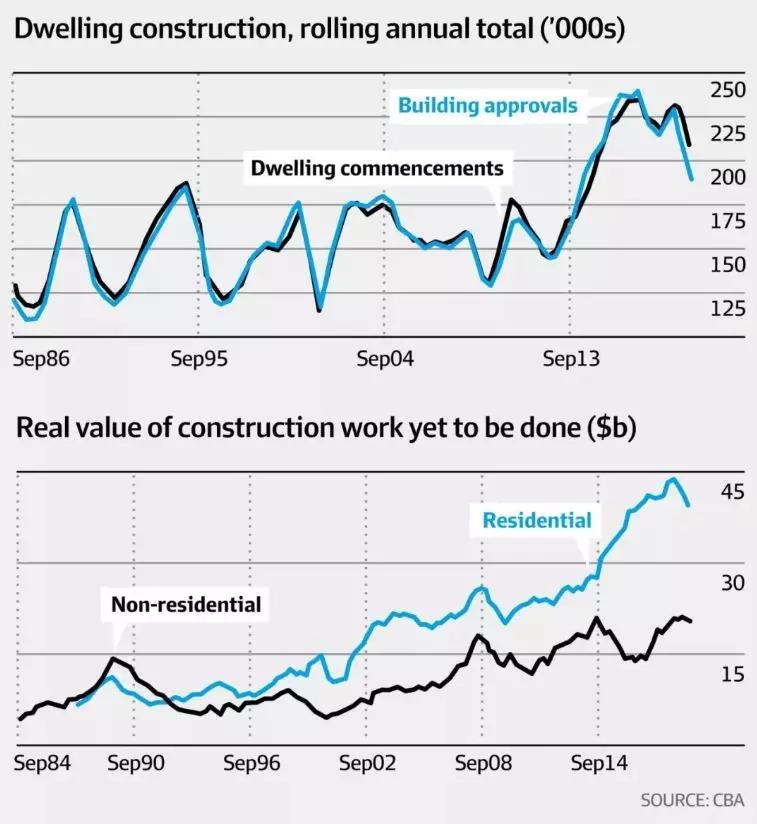澳洲房產價格