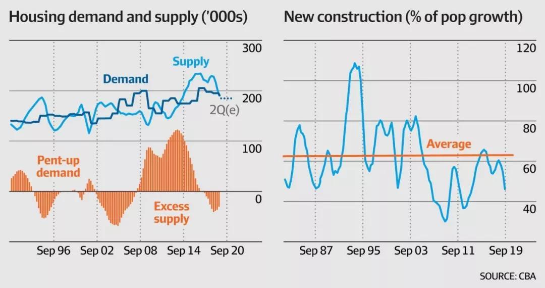 澳洲房價減少