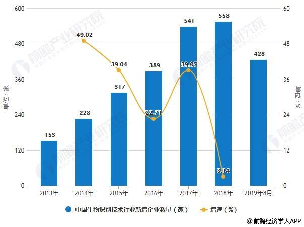2019年中国生物识别技术行业市场分析:入局者迅速增加旷视科技