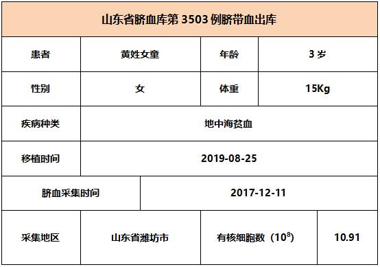 【出库病例】山东省脐血库第3503-3507例脐带血出库