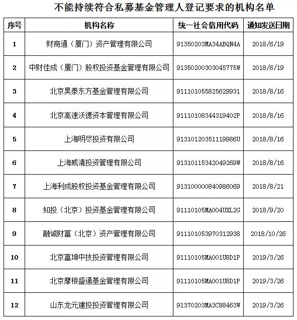关于注销山东龙元投资管理有限公司等12家不能持续符合规定