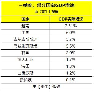 三季度法国、韩国、澳大利亚、新加坡、越南、中国等9国的GDP增速分享