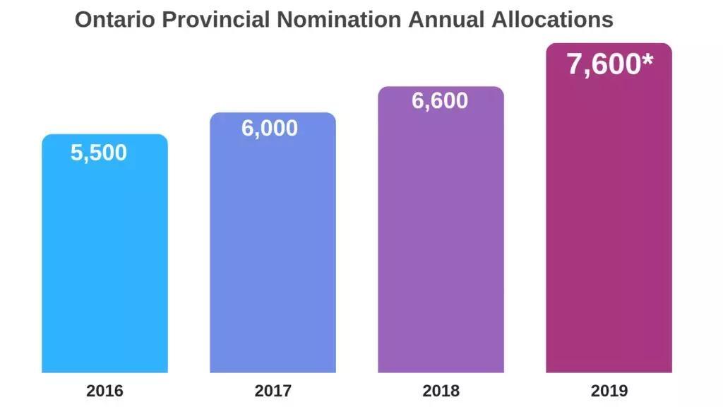 加拿大安省雇主担保移民:免雅思、无需评分、一步到位拿永居