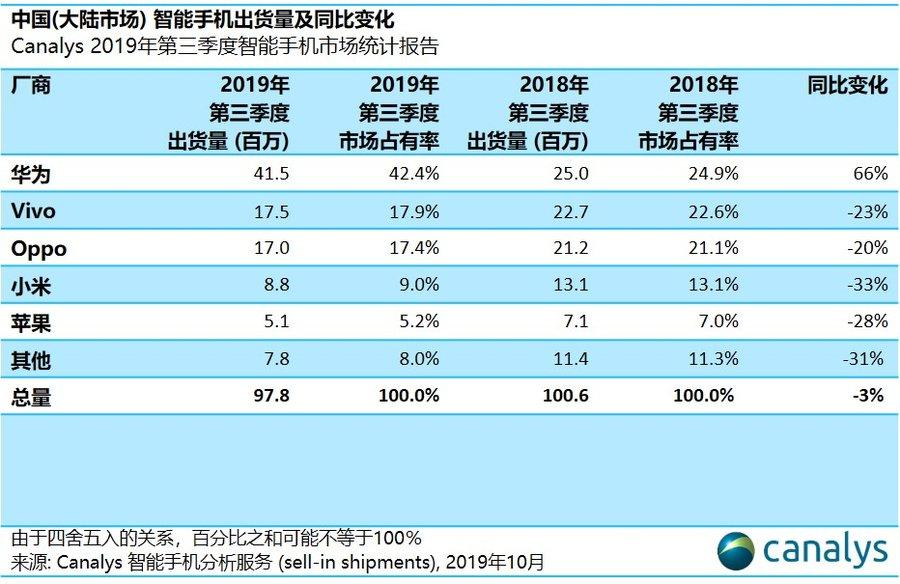 中国智能手机市场,一超两强时代来临