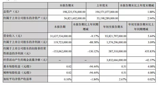 比亚迪新能源第三季度净利润锐降88.58%