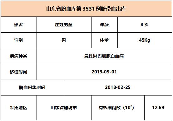 【出库病例】山东省脐血库第3531-3533例脐带血出库