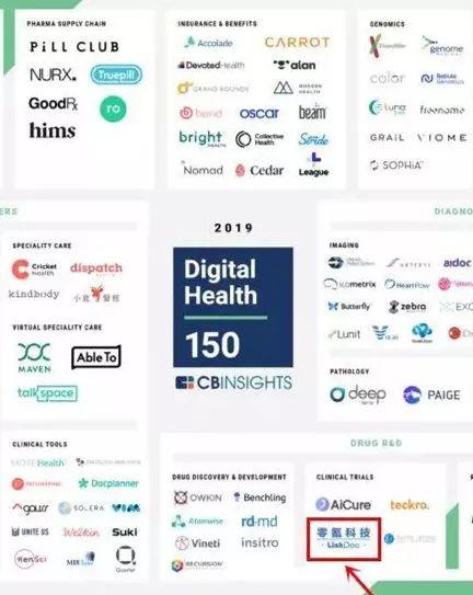 """全球入选率<3%!零氪科技登榜""""2019全球数字医疗""""中国独角兽三甲"""