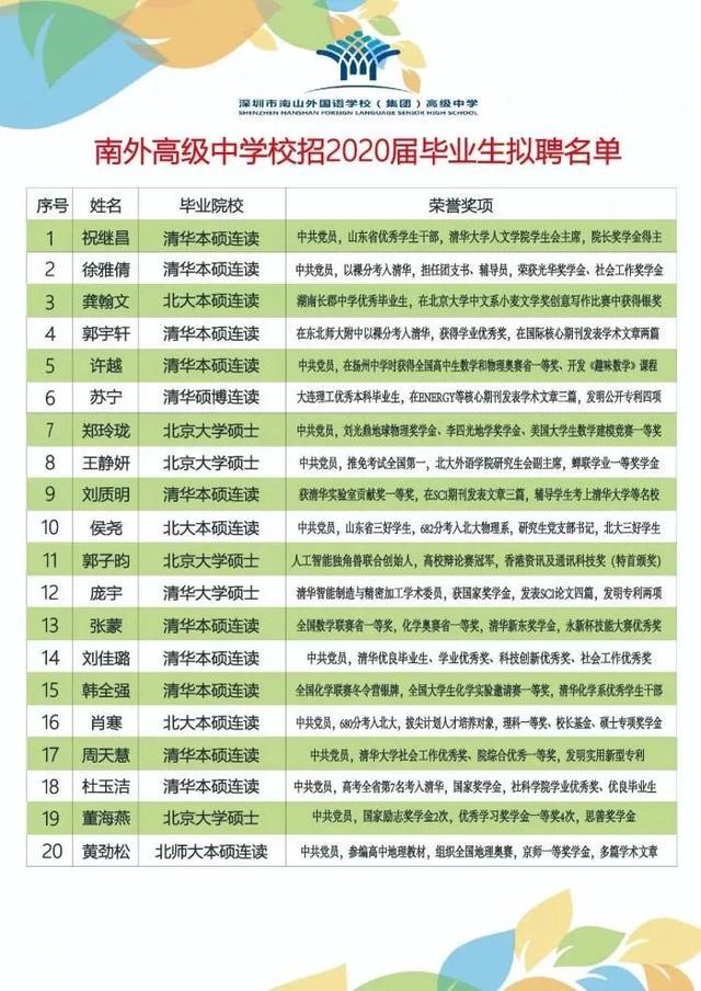 南山外國語集團高級中學高中火了!20位新老師