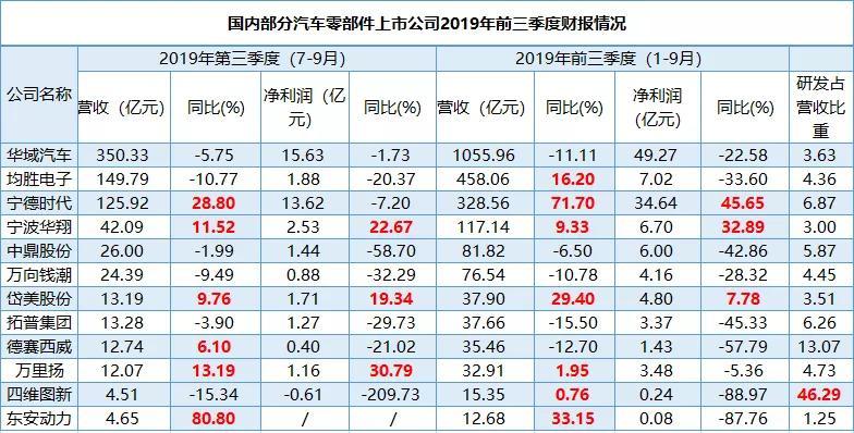汽车零部件公司前三季度财报:仅三家利润增长