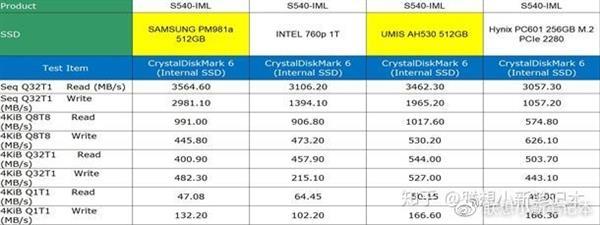 联想笔记本混用三星、国产SSD 官方回应:业界通用做法的照片 - 2