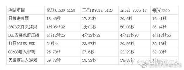 联想笔记本混用三星、国产SSD 官方回应:业界通用做法的照片 - 4