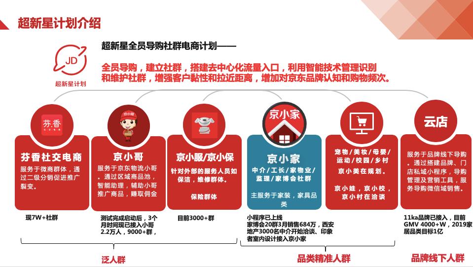 <b>渠道下沉    为何京东超新星计划示范的动作赢得点赞?</b>
