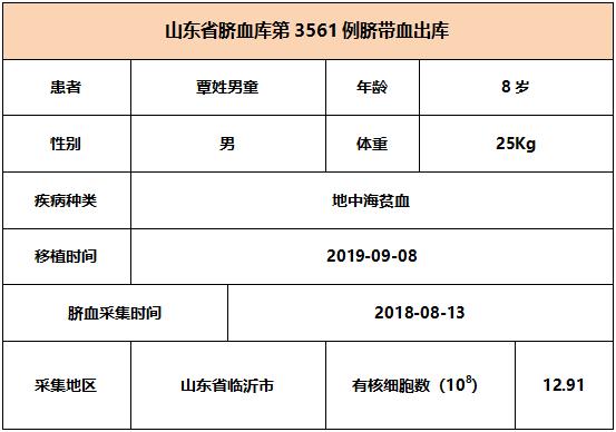 【出库病例】山东省脐血库第3561-3564例威廉希尔app出库