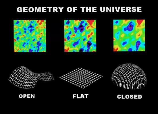 最新研究发现:宇宙,可能不是无边无际的的照片 - 3