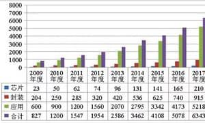 中国LED封装产业调研报告