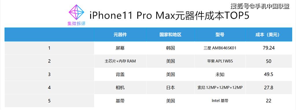 價值觀:iPhone 11 Pro Max元器件分析,背蓋成本比晶片高