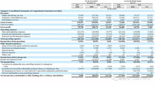 36氪美國上市:上半年營收過2億 成新經濟服務第一股