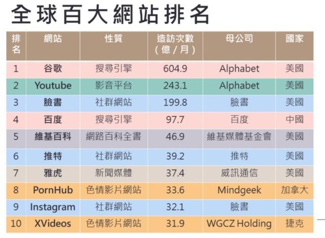 全球访问量前十的网站,中国仅有一家上榜。