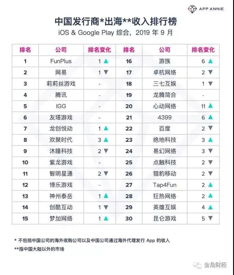 FPX夺冠刷爆朋友圈!中国蝉联两冠,韩国电竞崩塌