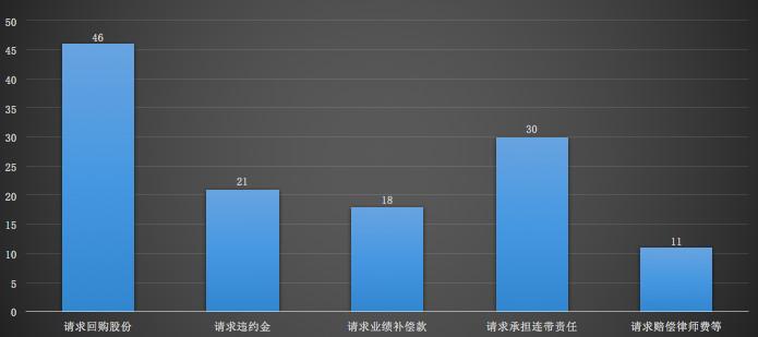 1.5亿欠款,王思聪被限高,全部源于一次失败的对赌的照片 - 7